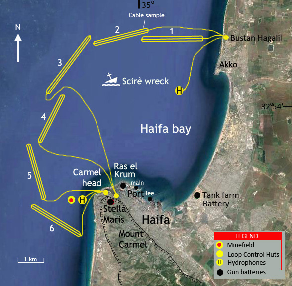 Haifa Indicator Loop Station WW2